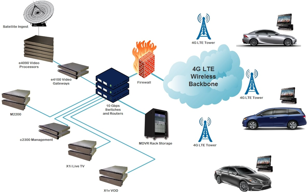 Automobile Vehicle IPTV service deployment network diagram