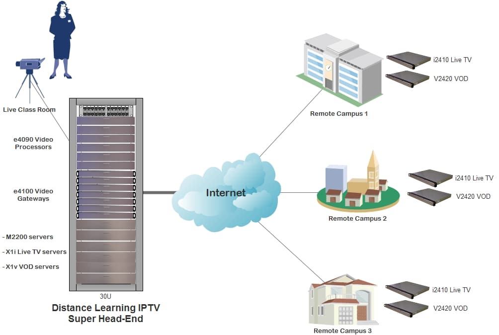 Distance Learning IPTV Solution Deployment Network Diagram