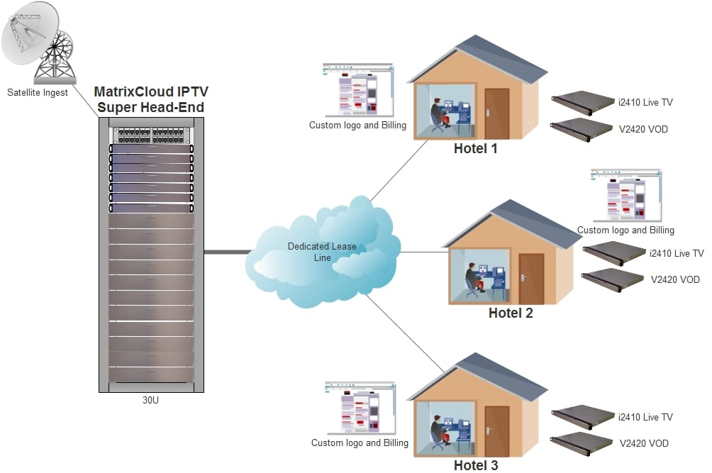 MatrixCloud Hotel IPTV Solution