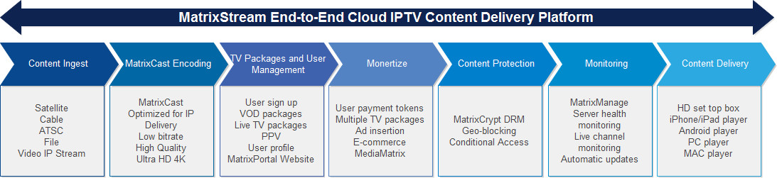 MatrixCloud IPTV SaaS Solution - MatrixStream Technologies, Inc
