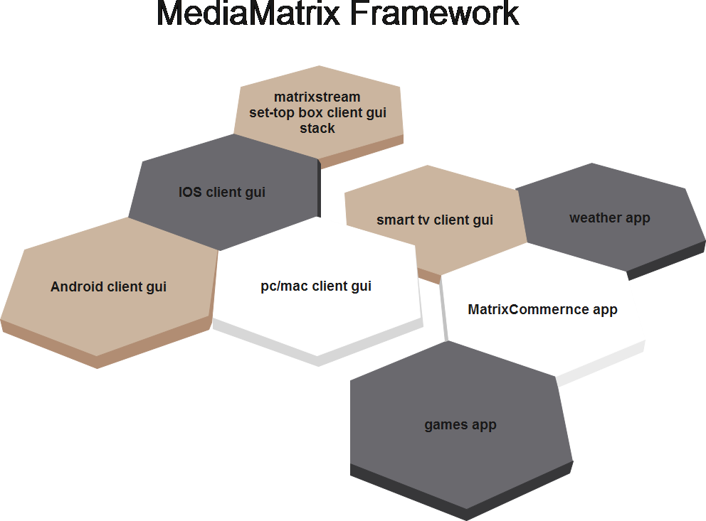 MediaMatrix IPTV application third-party development API
