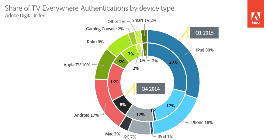 tv everywhere authentications by streaming device - adobe interactive q1 2015