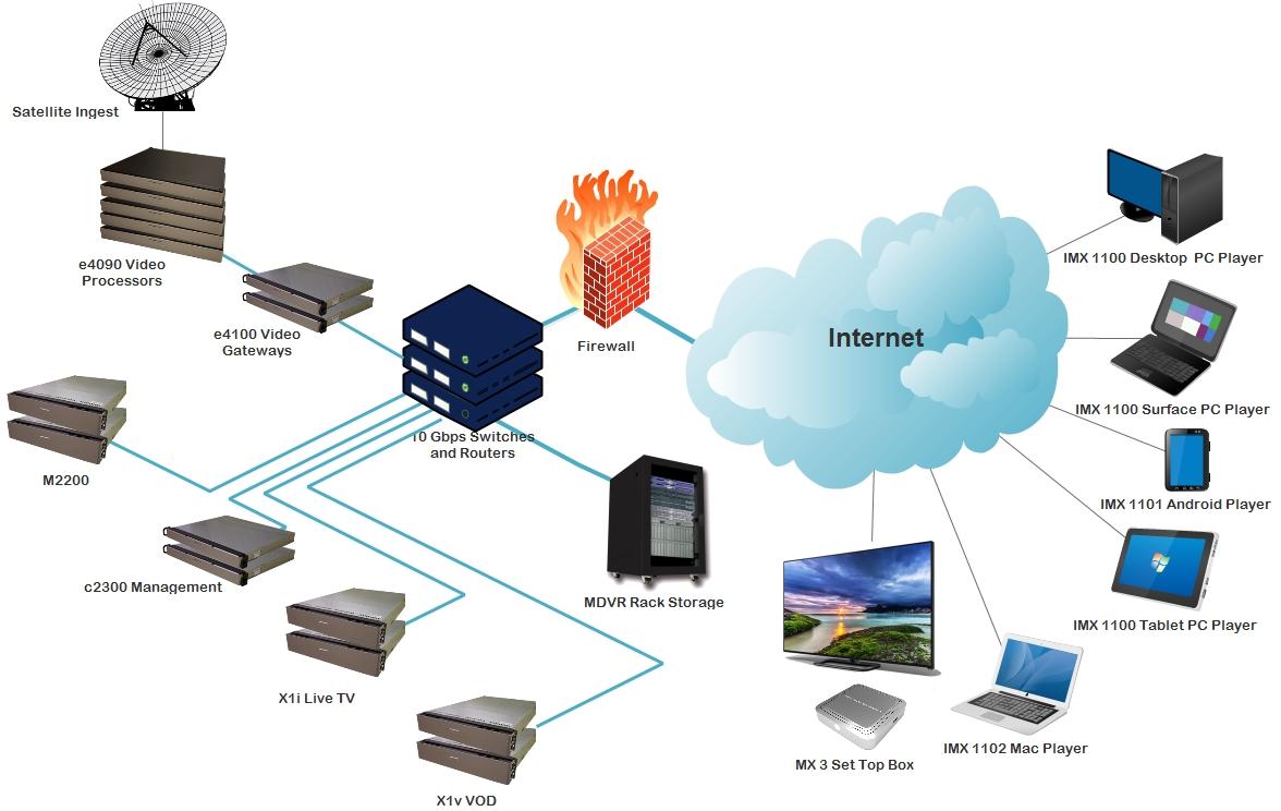 IPTV Headend Equipment Diagram
