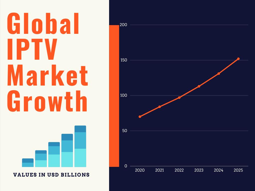 Future of IPTV - CAGR